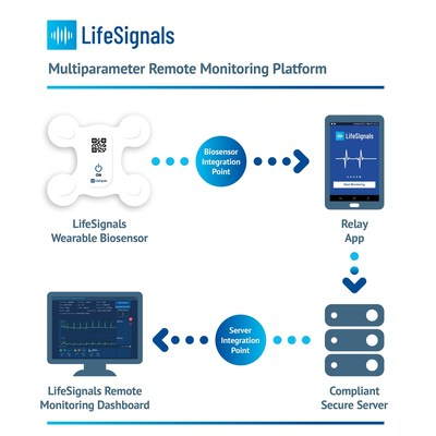The LifeSignals LX1550 enables remote wireless monitoring of patient vital signs.