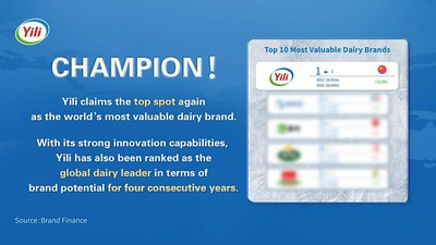 Yili Claims the Top Spot Again as the World's Most Valuable Dairy Brand